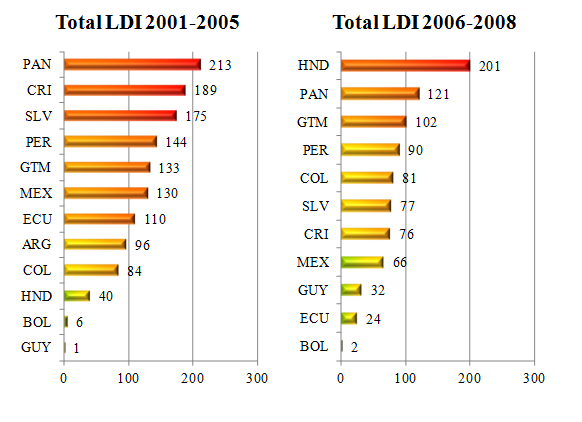 Total LDI (aggregated) for 2001-2005 and 2006-2008